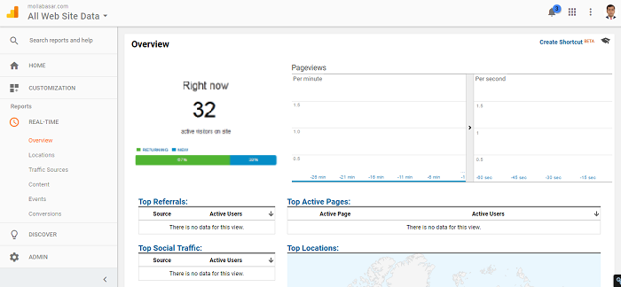 Google analytics real time visitor